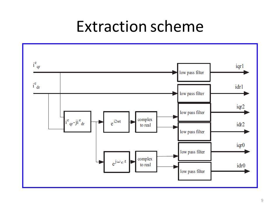 Extraction scheme 9