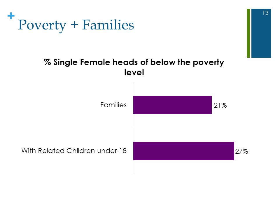 + Poverty + Families 13