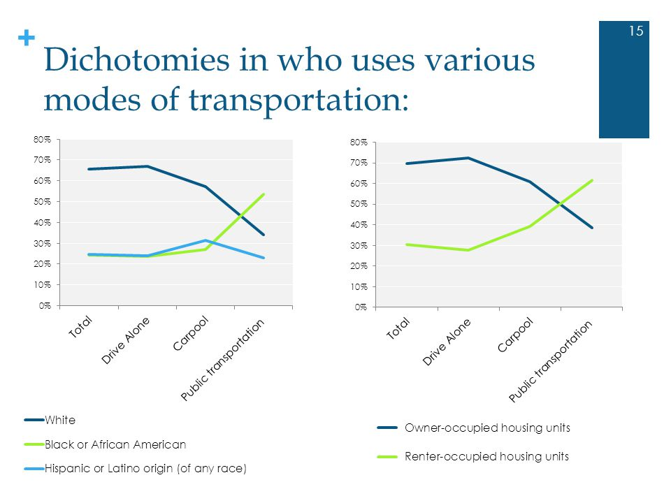 + Dichotomies in who uses various modes of transportation: 15