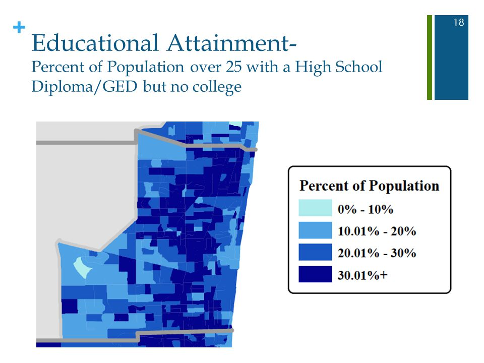 + Educational Attainment- Percent of Population over 25 with a High School Diploma/GED but no college 18
