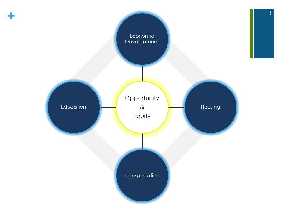 + Opportunity & Equity Economic Development HousingTransportationEducation 3