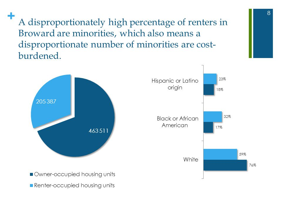 + A disproportionately high percentage of renters in Broward are minorities, which also means a disproportionate number of minorities are cost- burden