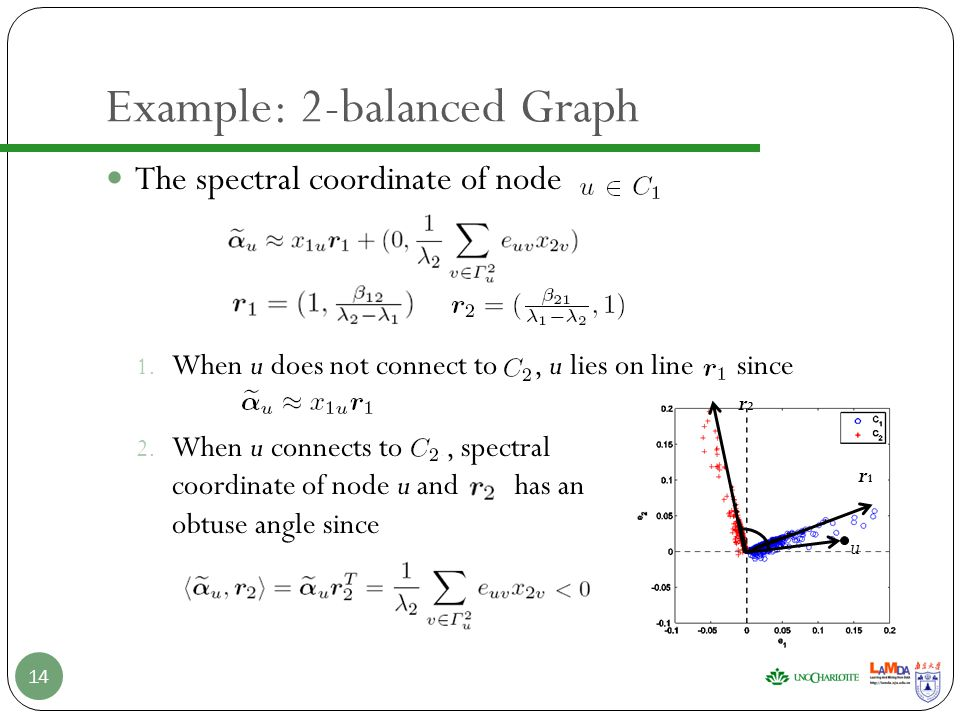 The spectral coordinate of node 1. When u does not connect to, u lies on line since 2.