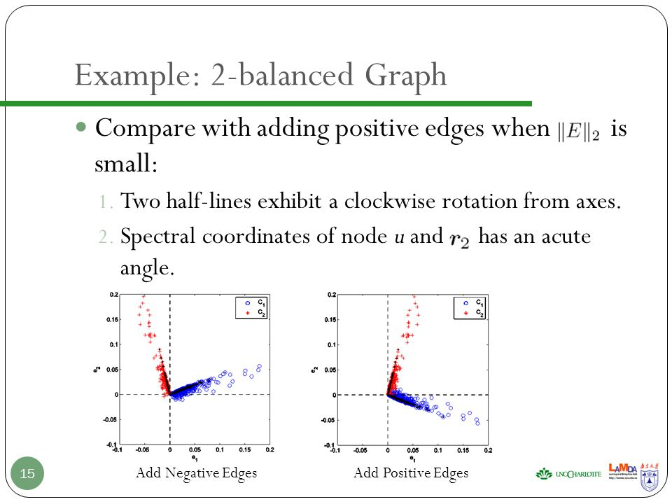 Example: 2-balanced Graph Compare with adding positive edges when is small: 1.