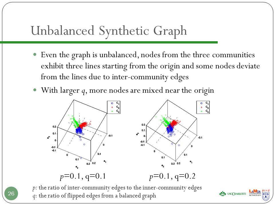 Even the graph is unbalanced, nodes from the three communities exhibit three lines starting from the origin and some nodes deviate from the lines due to inter-community edges With larger q, more nodes are mixed near the origin Unbalanced Synthetic Graph 26 p=0.1, q=0.1p=0.1, q=0.2 p: the ratio of inter-community edges to the inner-community edges q: the ratio of flipped edges from a balanced graph