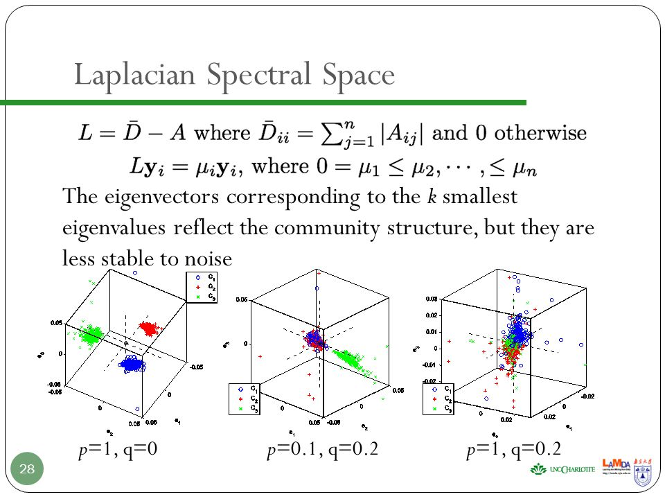 Laplacian Spectral Space 28 p=0.1, q=0.2p=1, q=0.2p=1, q=0 The eigenvectors corresponding to the k smallest eigenvalues reflect the community structure, but they are less stable to noise
