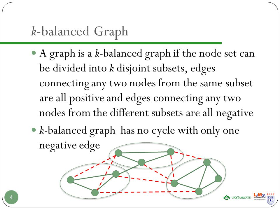Matrix of Network Data Adjacency Matrix A (symmetric) Adjacency Eigenpairs The k-dimensional subspace spanning by the first k eigenvectors reflects most topological information of the original graph for certain k 5