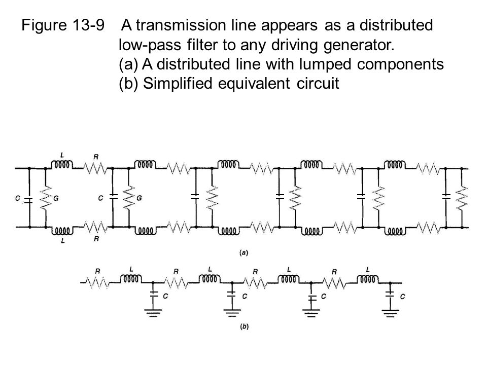 Figure 13-9 A transmission line appears as a distributed low-pass filter to any driving generator. (a) A distributed line with lumped components (b) S