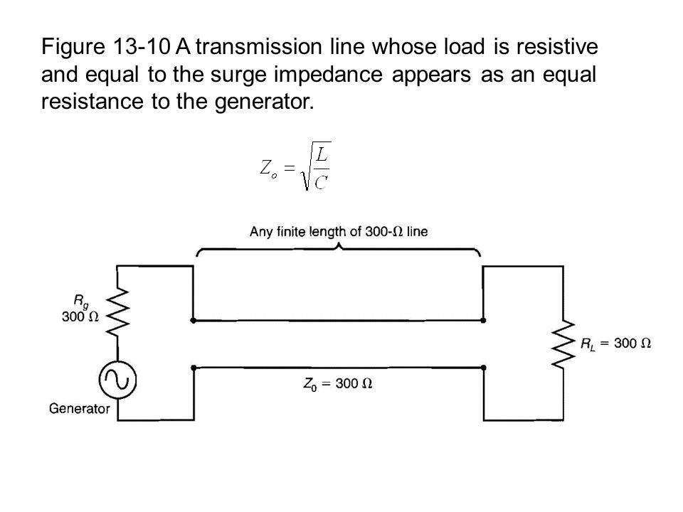 Figure 13-10 A transmission line whose load is resistive and equal to the surge impedance appears as an equal resistance to the generator.