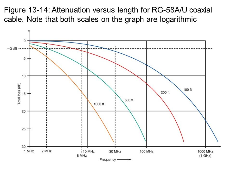 Figure 13-14: Attenuation versus length for RG-58A/U coaxial cable. Note that both scales on the graph are logarithmic