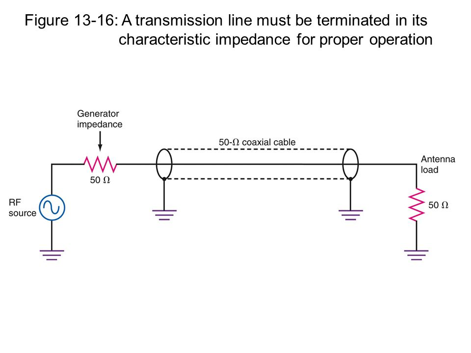 Figure 13-16: A transmission line must be terminated in its characteristic impedance for proper operation