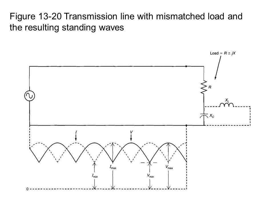 Figure 13-20 Transmission line with mismatched load and the resulting standing waves