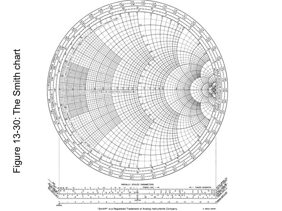Figure 13-30: The Smith chart