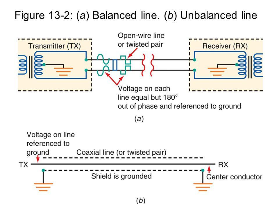 Figure 13-2: (a) Balanced line. (b) Unbalanced line
