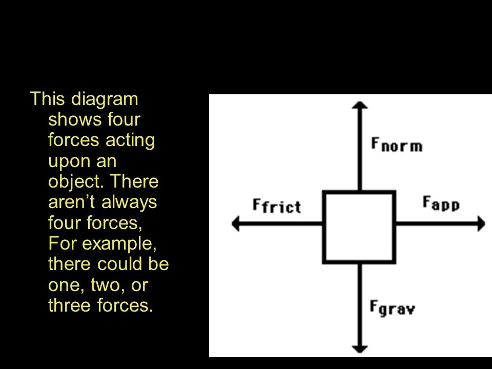 This diagram shows four forces acting upon an object. There aren't always four forces, For example, there could be one, two, or three forces.