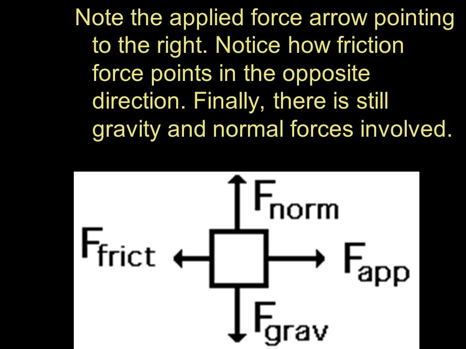 Note the applied force arrow pointing to the right. Notice how friction force points in the opposite direction. Finally, there is still gravity and no