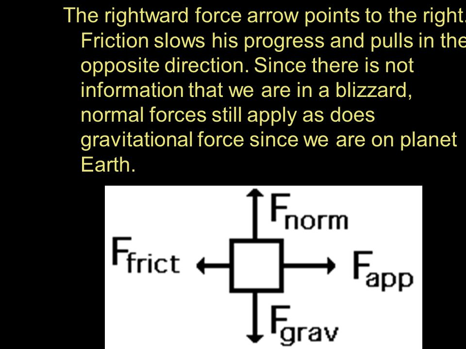 The rightward force arrow points to the right. Friction slows his progress and pulls in the opposite direction. Since there is not information that we