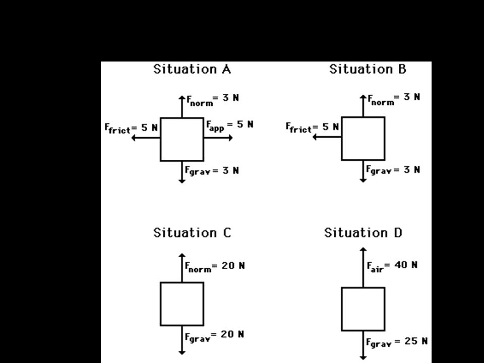 EXPLAIN Review the Free-Body Diagram Worksheet with students.