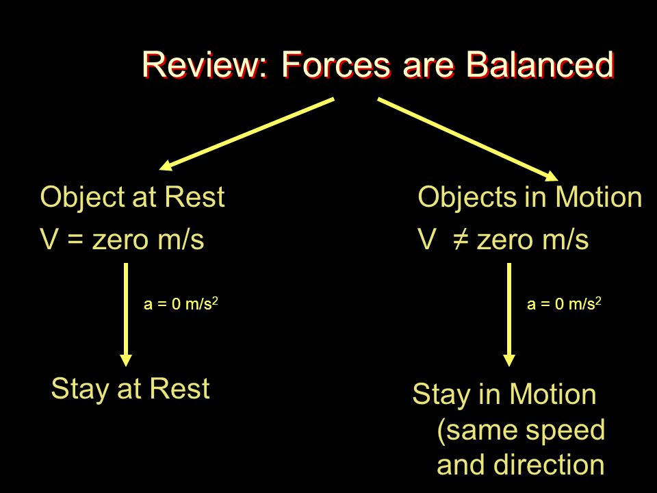 Review: Forces are Balanced Object at Rest V = zero m/s Objects in Motion V ≠ zero m/s Stay at Rest Stay in Motion (same speed and direction a = 0 m/s 2