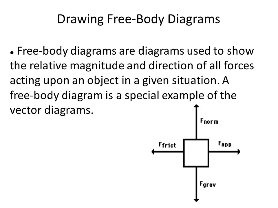 Drawing Free-Body Diagrams Free-body diagrams are diagrams used to show the relative magnitude and direction of all forces acting upon an object in a given situation.