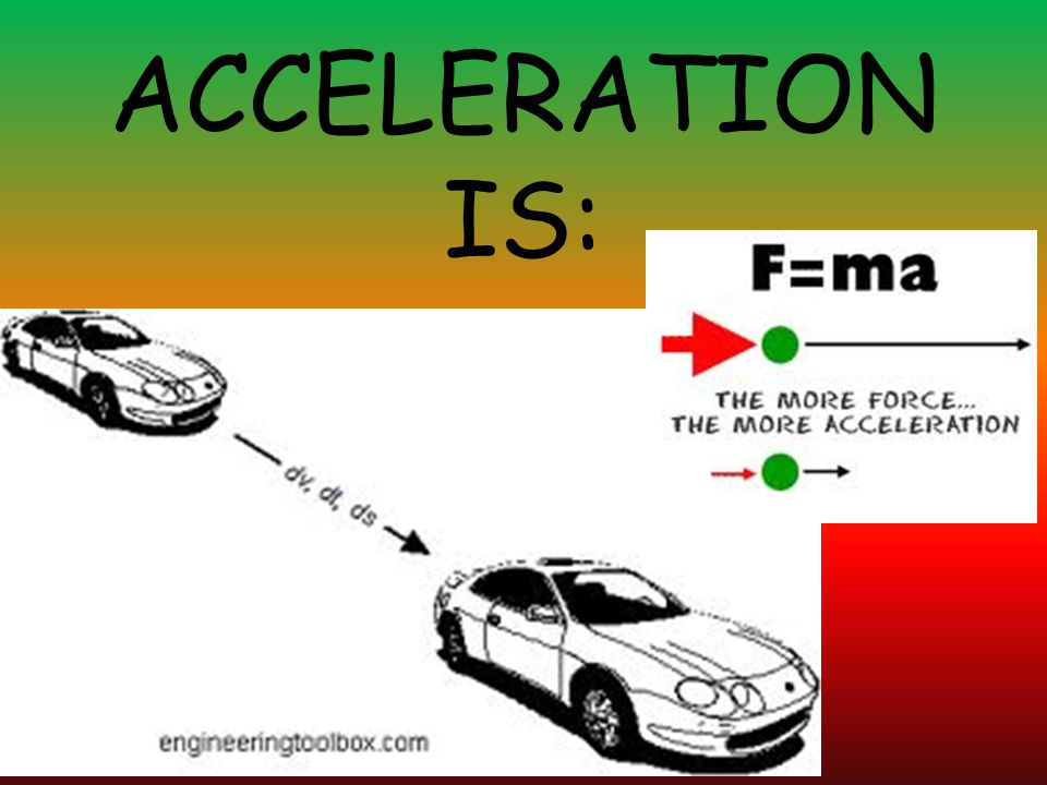 ACCELERATION IS: