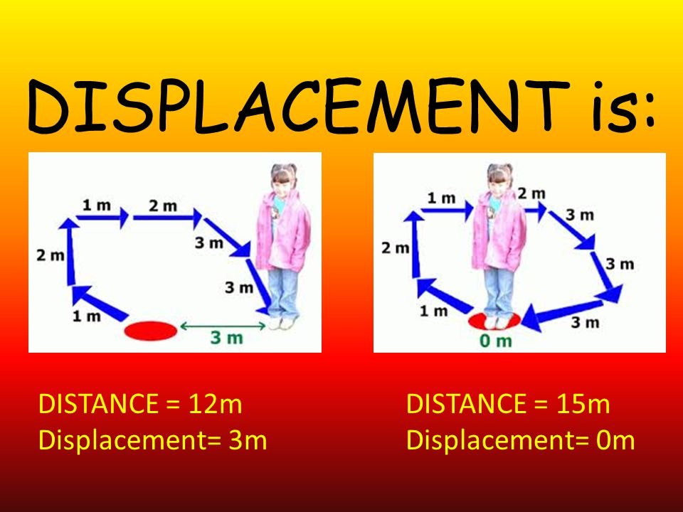 DISPLACEMENT is: DISTANCE = 12m Displacement= 3m DISTANCE = 15m Displacement= 0m