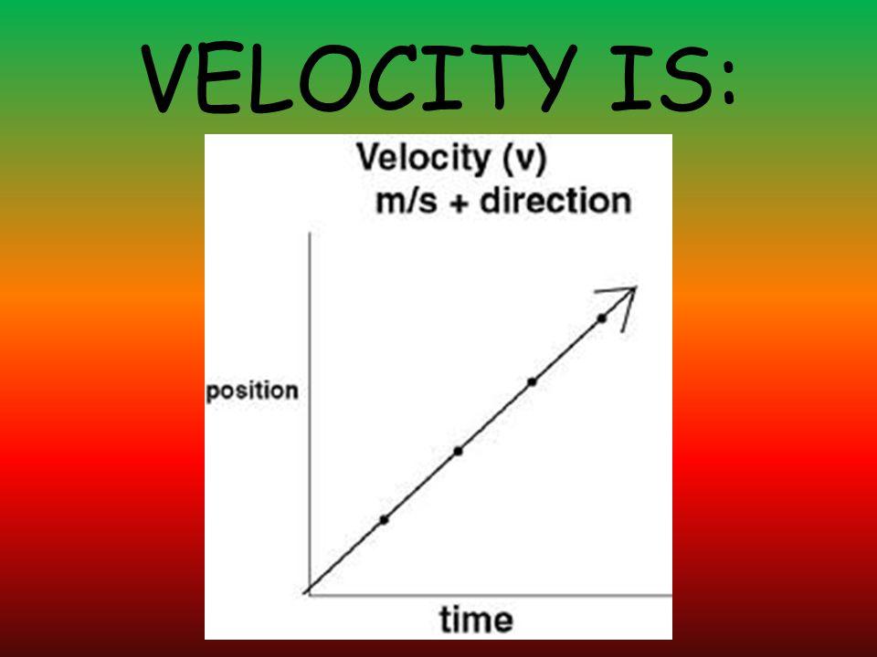 VELOCITY IS: