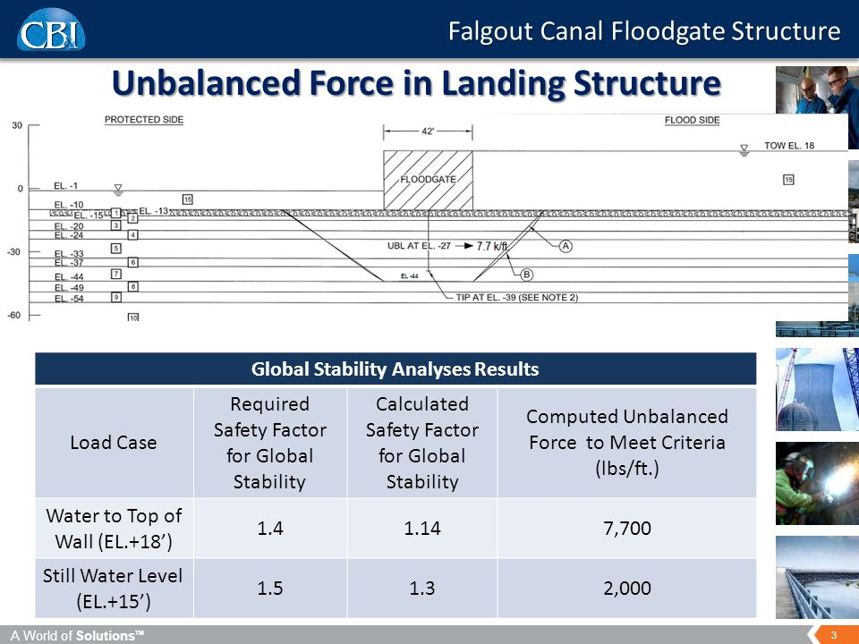 A World of Solutions TM 3 Falgout Canal Floodgate Structure Unbalanced Force in Landing Structure Global Stability Analyses Results Load Case Required Safety Factor for Global Stability Calculated Safety Factor for Global Stability Computed Unbalanced Force to Meet Criteria (lbs/ft.) Water to Top of Wall (EL.+18') 1.41.147,700 Still Water Level (EL.+15') 1.51.32,000