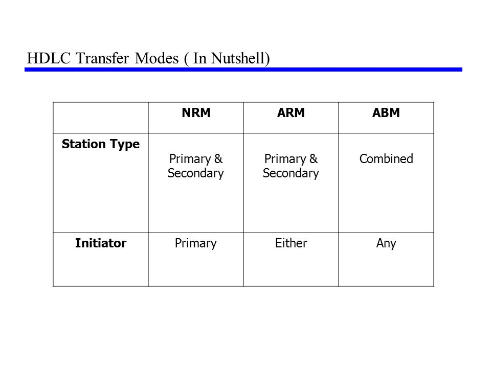HDLC Transfer Modes ( In Nutshell) NRMARMABM Station Type Primary & Secondary Combined InitiatorPrimaryEitherAny