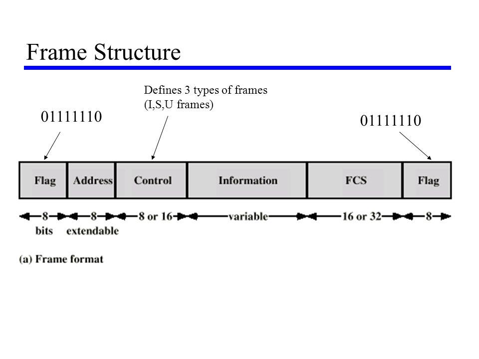Frame Structure 01111110 Defines 3 types of frames (I,S,U frames)