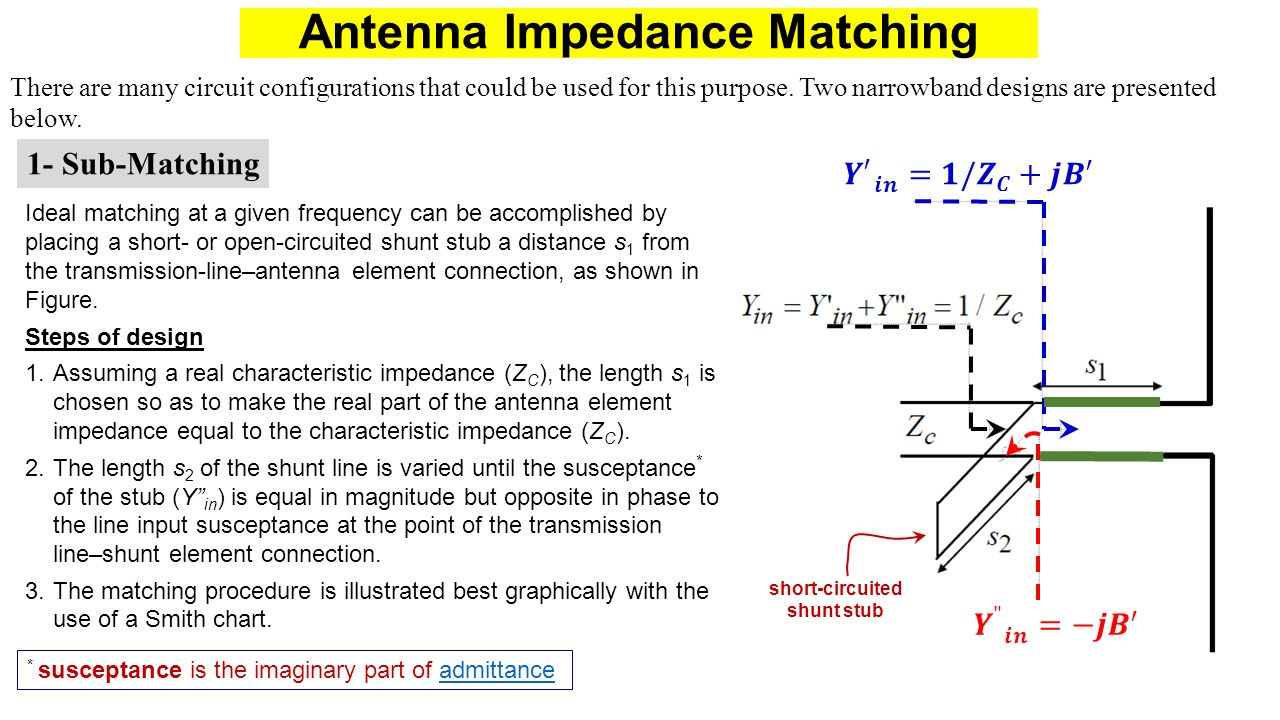 Antenna Impedance Matching There are many circuit configurations that could be used for this purpose. Two narrowband designs are presented below. 1- S