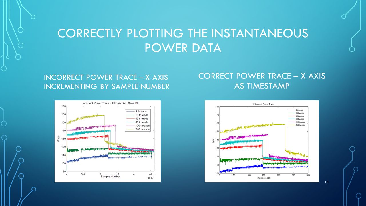 CORRECTLY PLOTTING THE INSTANTANEOUS POWER DATA CORRECT POWER TRACE – X AXIS AS TIMESTAMP INCORRECT POWER TRACE – X AXIS INCREMENTING BY SAMPLE NUMBER 11
