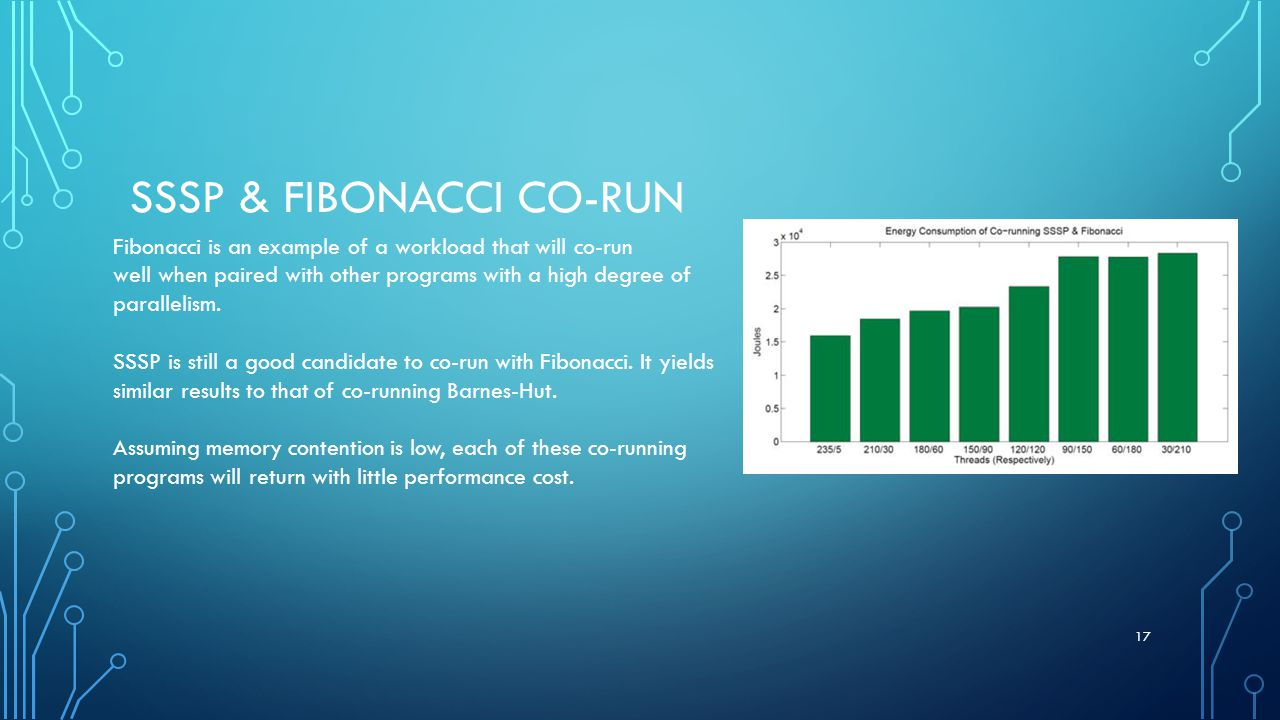 SSSP & FIBONACCI CO-RUN Fibonacci is an example of a workload that will co-run well when paired with other programs with a high degree of parallelism.