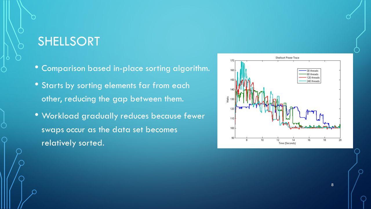 SHELLSORT Comparison based in-place sorting algorithm.
