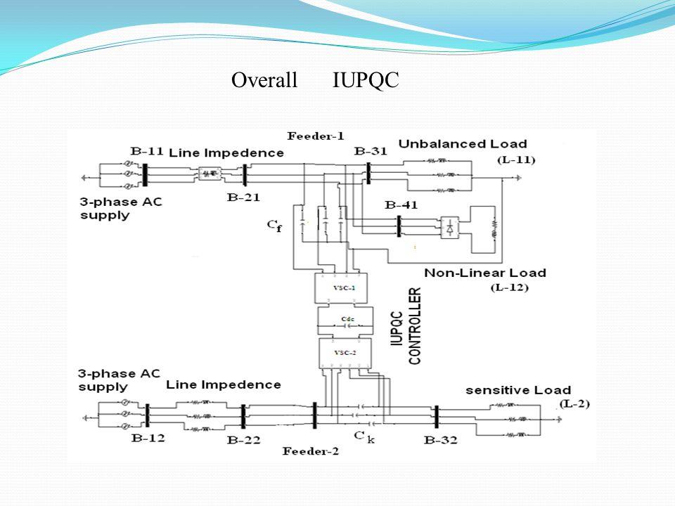 Overall IUPQC
