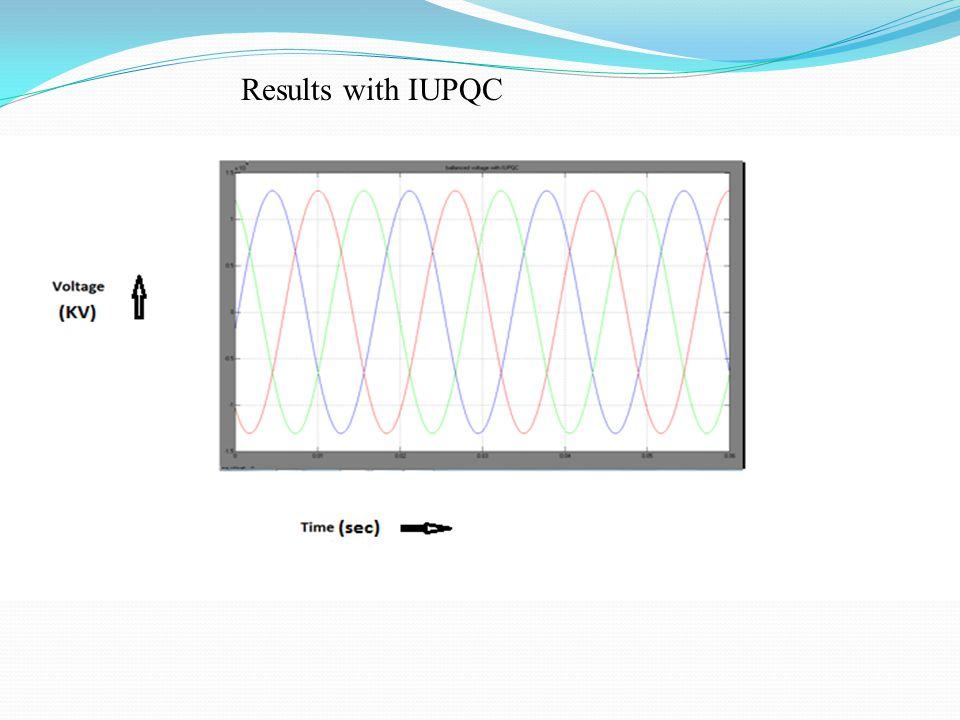 Results with IUPQC