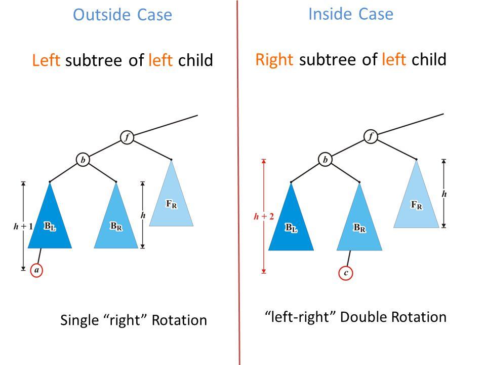 "Outside Case Left subtree of left child Inside Case Right subtree of left child Single ""right"" Rotation ""left-right"" Double Rotation"
