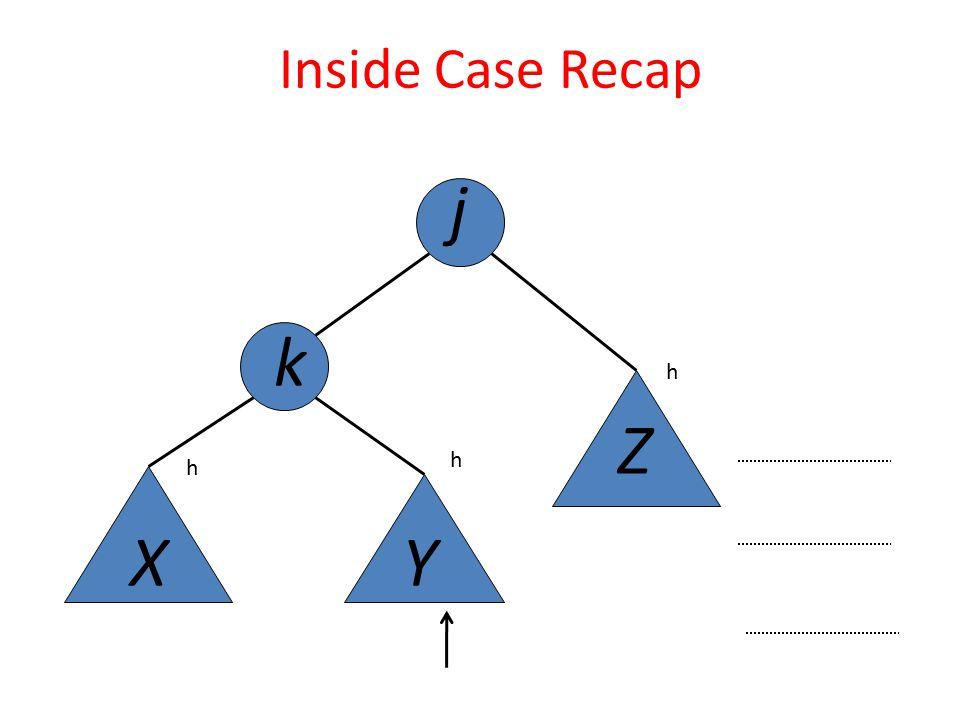 j k XY Z Inside Case Recap h h h