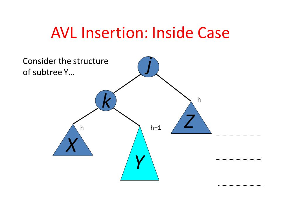 Consider the structure of subtree Y… j k X Y Z AVL Insertion: Inside Case h h+1h