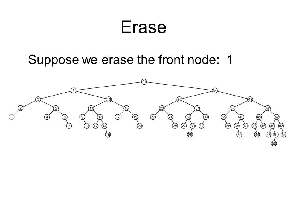 Erase Suppose we erase the front node: 1