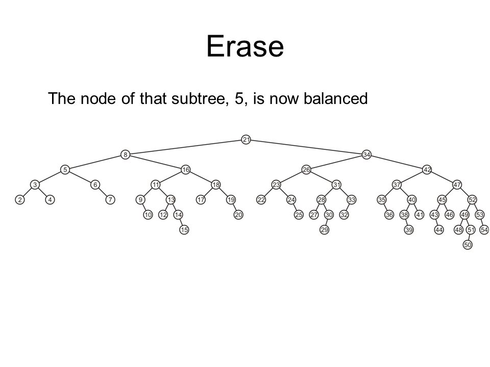 Erase The node of that subtree, 5, is now balanced