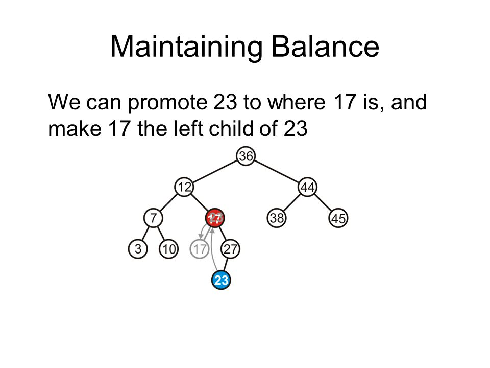 Maintaining Balance We can promote 23 to where 17 is, and make 17 the left child of 23