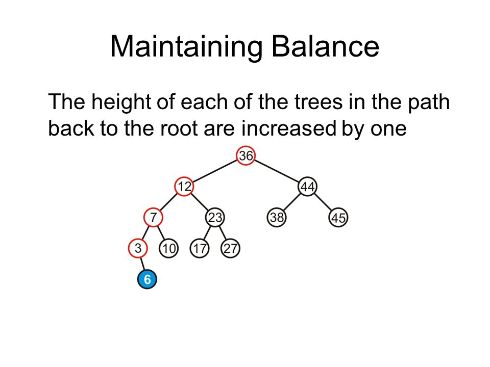 Maintaining Balance The height of each of the trees in the path back to the root are increased by one