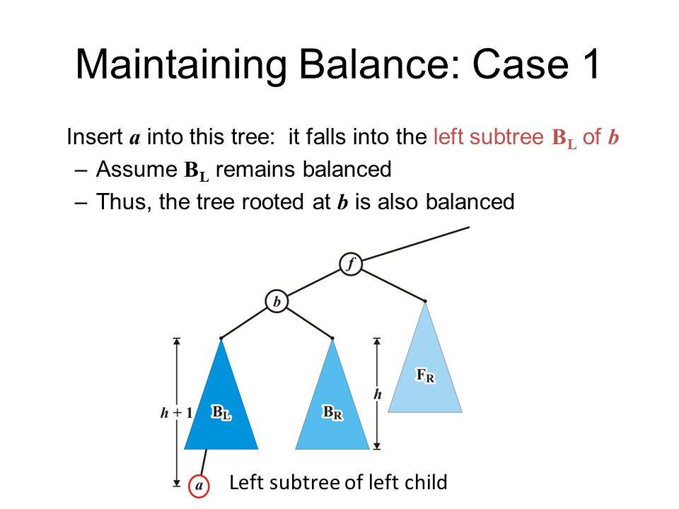 Maintaining Balance: Case 1 Insert a into this tree: it falls into the left subtree B L of b –Assume B L remains balanced –Thus, the tree rooted at b is also balanced Left subtree of left child