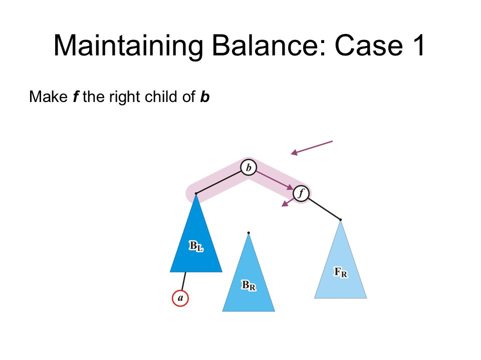 Maintaining Balance: Case 1 Make f the right child of b