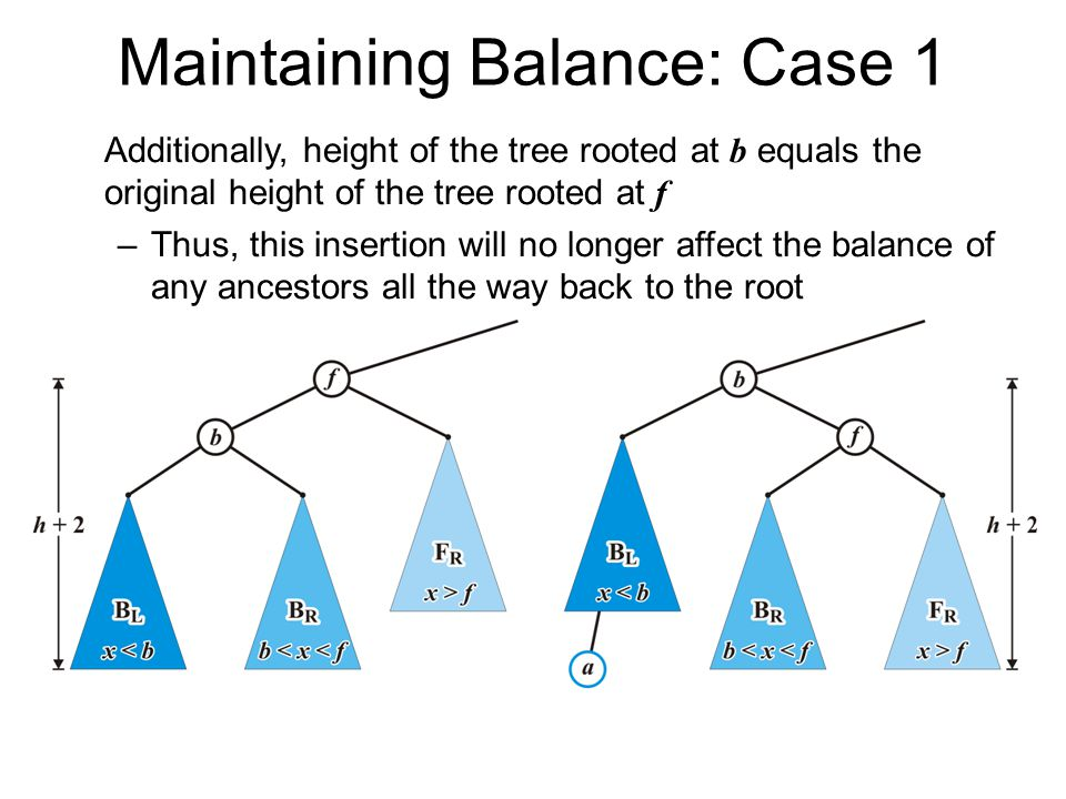 Maintaining Balance: Case 1 Additionally, height of the tree rooted at b equals the original height of the tree rooted at f –Thus, this insertion will no longer affect the balance of any ancestors all the way back to the root