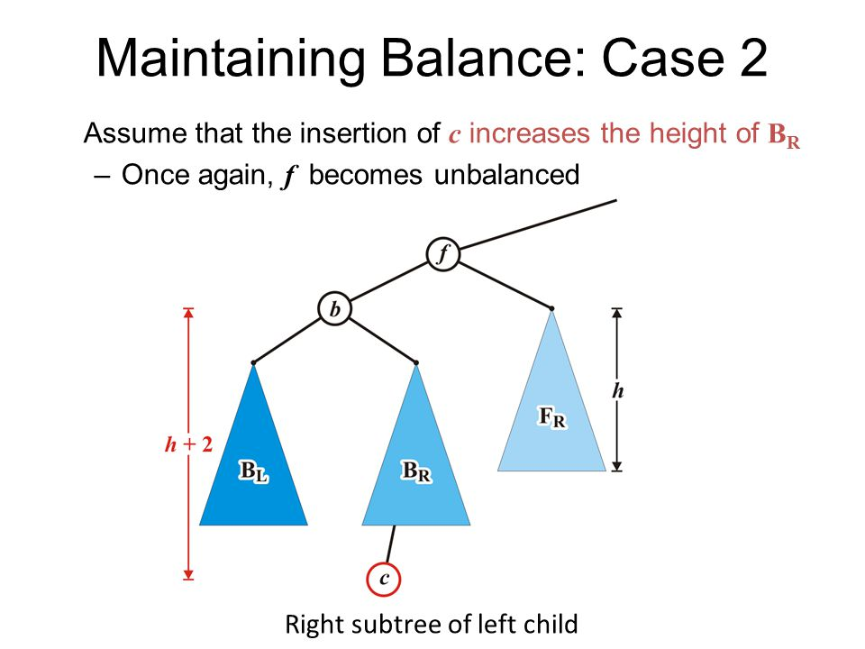 Maintaining Balance: Case 2 Assume that the insertion of c increases the height of B R –Once again, f becomes unbalanced Right subtree of left child