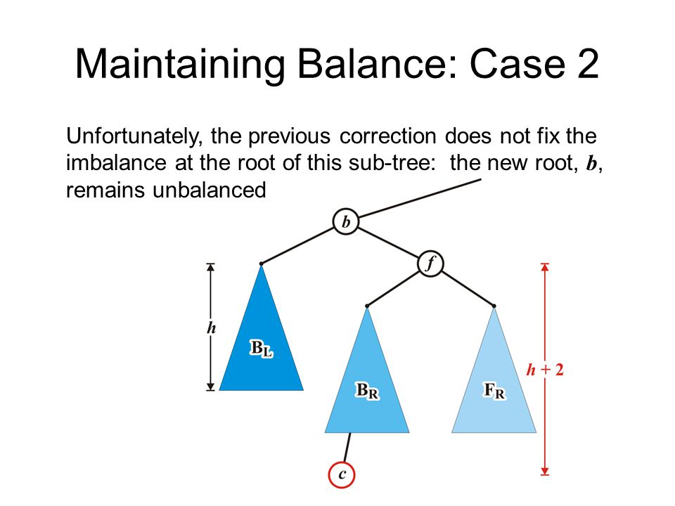 Maintaining Balance: Case 2 Unfortunately, the previous correction does not fix the imbalance at the root of this sub-tree: the new root, b, remains u