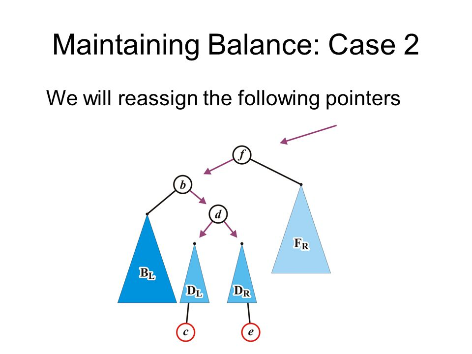 Maintaining Balance: Case 2 We will reassign the following pointers