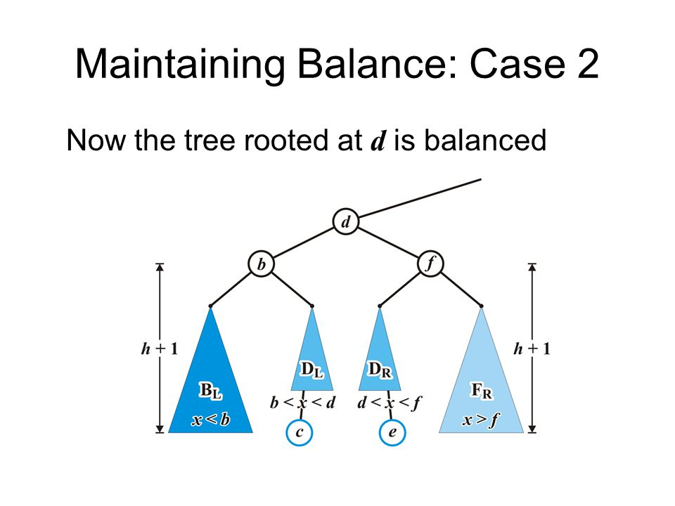 Maintaining Balance: Case 2 Now the tree rooted at d is balanced